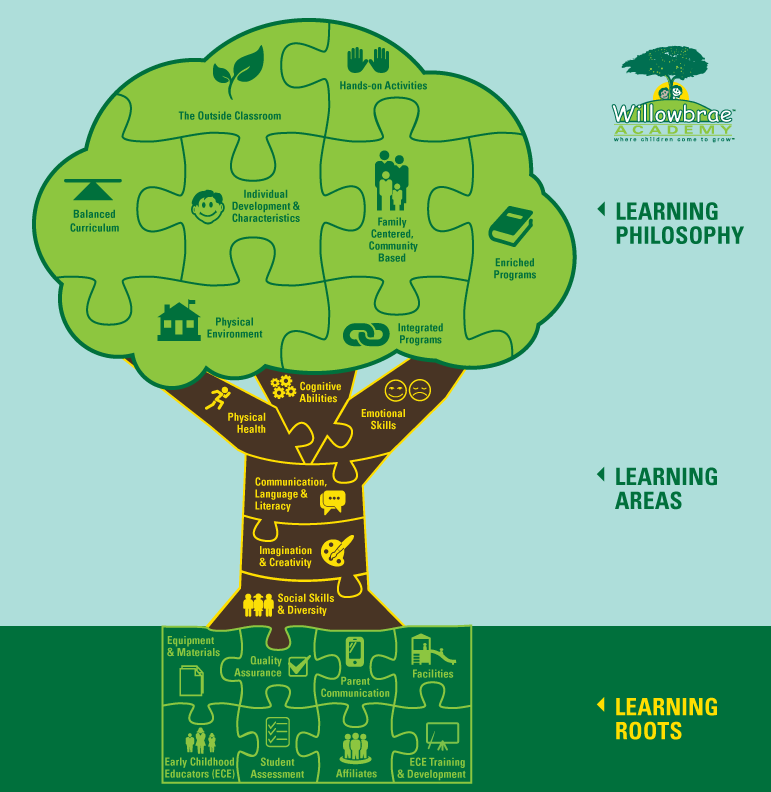 Willowbrae Learning Tree